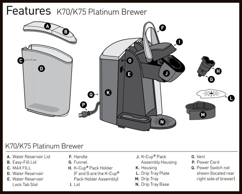 keurig coffee maker parts manual